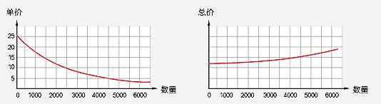 影響印刷價格圖表